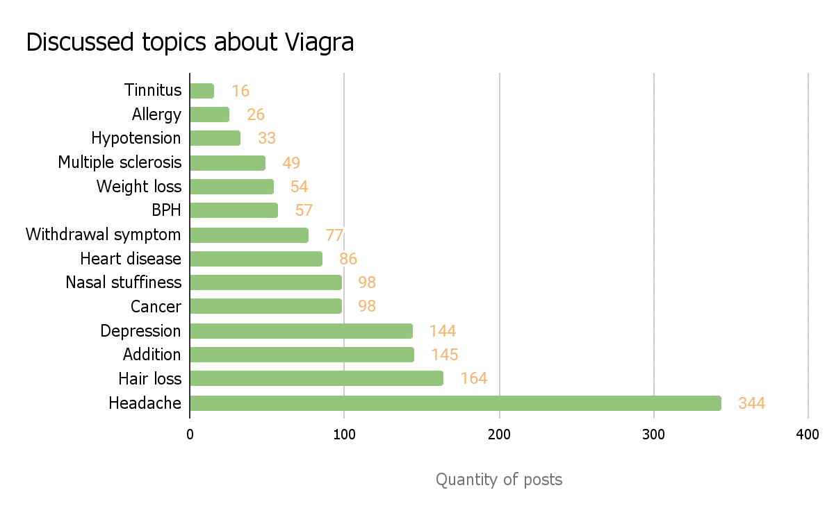 Viagra problems side effects